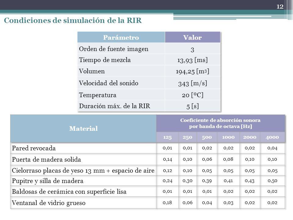 Coeficiente de absorción sonora por banda de octava [Hz]